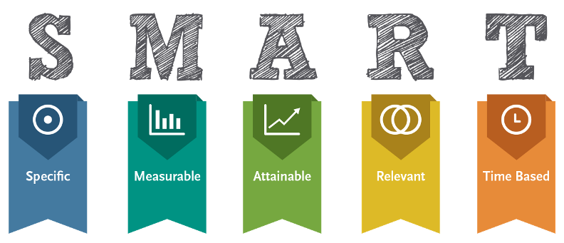 Smart Acronym. Specific, Measurable, Achievable, Relevant and Time Based